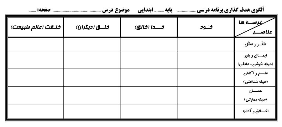 دانلود فرم خام جدول الگوی هدفگذاری (عرصه ها وعناصر) + 4 نمونه الگوی هدفگذاری آماده