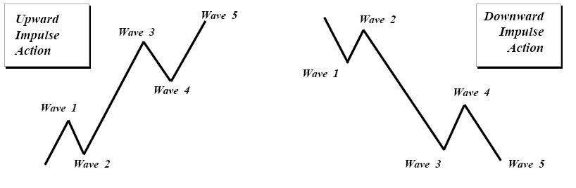 فیلم الگوهای امواج الیوت و اندیکاتورهای شمارش امواج آن
