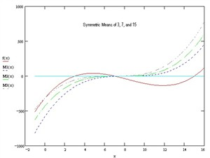 mfile پیدا کردن ریشه معادله به روش نیوتن