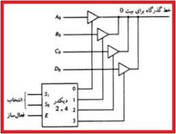 طراحی باس برای ارتباط 4 ثبات 4 بیتی با کمک بافر 3