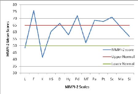 دانلود نمونه کامل تست MMPI-2- نمونه اول