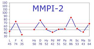 دانلود نمونه کامل تست MMPI-2- نمونه دوم