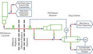 جزوه آموزشی PFD - P&ID