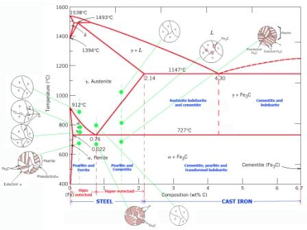 دانلود پاورپوینت نمودار تعادلی آهن و کربن – مهندسی مواد(پاورپوینت)
