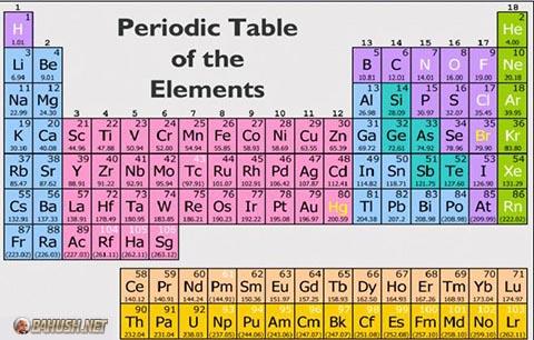 پاورپوینت کامل و جامع با عنوان خواص تناوبی عناصر در جدول مندلیف در 46 اسلاید