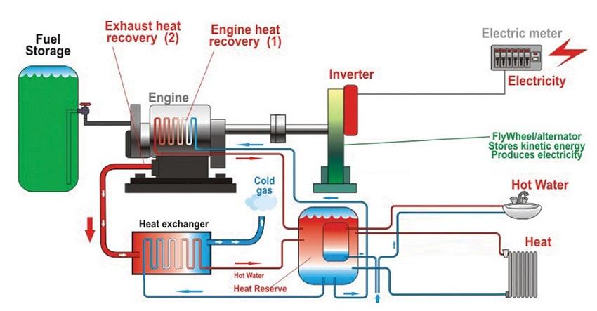 پاورپوینت کامل و جامع با عنوان نیروگاه تولید همزمان برق و حرارت (CHP) در 51 اسلاید