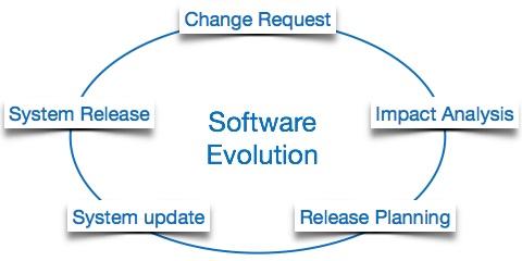 پاورپوینت کامل و جامع با عنوان تکامل نرم افزار در 35 اسلاید