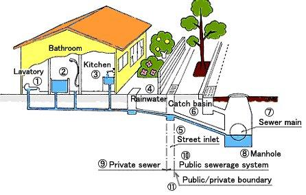 پاورپوینت کامل و جامع با عنوان مبانی فنی طراحی شبکه فاضلاب شهری در 30 اسلاید