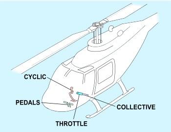 پاورپوینت کامل و جامع با عنوان بررسی کنترلگرهای پرواز بالگرد در 34 اسلاید