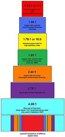 پاورپوینت کامل و جامع با عنوان بررسی نسبت تصویر در 15 اسلاید