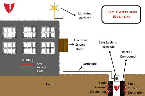 دانلود پاورپوینت سیستم زمین یا ارتينگ(Earthing)