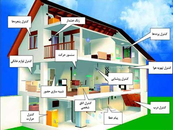 دانلود پاورپوینت سیستم مدیریت ساختمان(BMS)