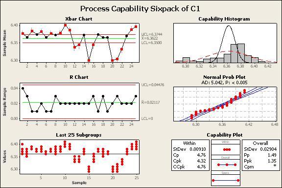 پروژه درس کنترل کیفیت آماری ویژه دانشجویان