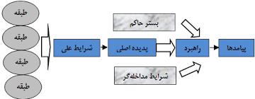 آموزش تصویری روش پژوهش گراندد تئوری(سریع-ساده و کاربردی)