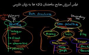 کتاب ساختمان داده ها و الگوریتم ها