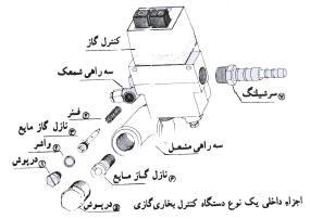 آموزش كامل عيب يابي و تعمير بخاري گازسوز