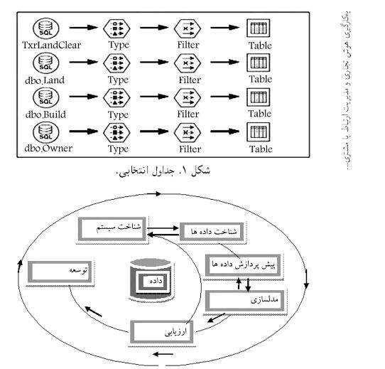 مقاله به کارگیری هوش تجاری و مدیریت ارتباط با مشتری در شهرداری الکترونیک