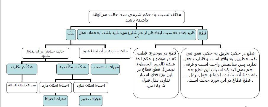 دانلود تلخیص نموداری نظرات نهایی شیخ اعظم در کتاب رسائل دروس پایه هفتم