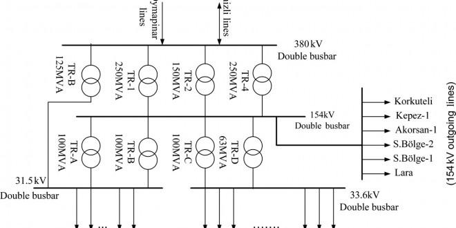 پروژه خازن گذاری در شبکه های فشار متوسط در حضور منابع پراکنده (DG) (فرمت word ورد و با قابلیت ویرایش )تعداد صفحات 73