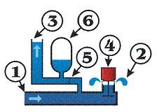 دانلود مقاله علمی پیرامون کاربرد هيدروليک و پنوماتيک