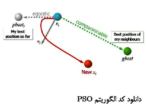 الگوریتم بهینه سازی PSO و بکارگیری آن در پروسه Curve Fitting (قابل ویرایش / فایل Word) تعداد صفحات 94