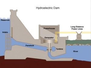 طراحی و ساخت نیروگاه آبی و تولید برق از آب (فایل Word)تعداد صفحات 200
