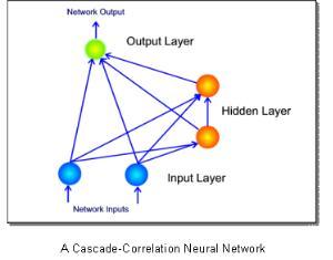 مقاله کارشناسی ارشد - شبکههاي همبستگی آبشاری (Cascade-Correlation)