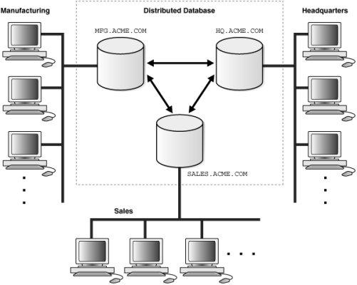 مقاله ارشد – ایجاد یک محیط برای شبیه سازی و سنجش مدلهای توزیع داده در پایگاهداده های توزیعی به همراه سورس کد